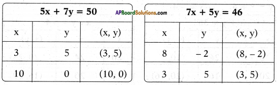 AP SSC 10th Class Maths Solutions Chapter 4 Pair of Linear Equations in Two Variables Ex 4.1 23
