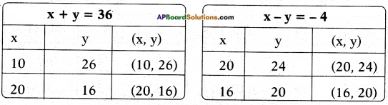AP SSC 10th Class Maths Solutions Chapter 4 Pair of Linear Equations in Two Variables Ex 4.1 25
