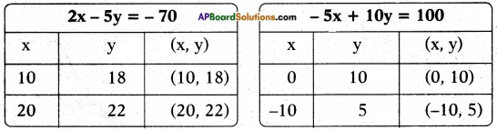 AP SSC 10th Class Maths Solutions Chapter 4 Pair of Linear Equations in Two Variables Ex 4.1 27