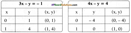 AP SSC 10th Class Maths Solutions Chapter 4 Pair of Linear Equations in Two Variables Ex 4.1 29