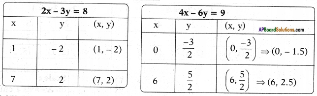 AP SSC 10th Class Maths Solutions Chapter 4 Pair of Linear Equations in Two Variables Ex 4.1 3