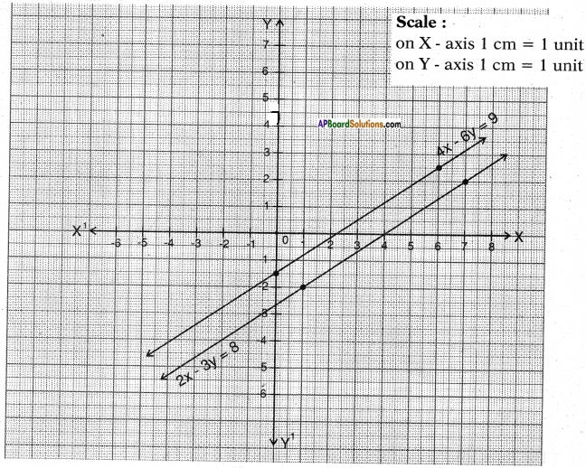 AP SSC 10th Class Maths Solutions Chapter 4 Pair of Linear Equations in Two Variables Ex 4.1 4a