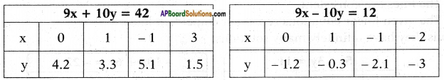 AP SSC 10th Class Maths Solutions Chapter 4 Pair of Linear Equations in Two Variables Ex 4.1 5