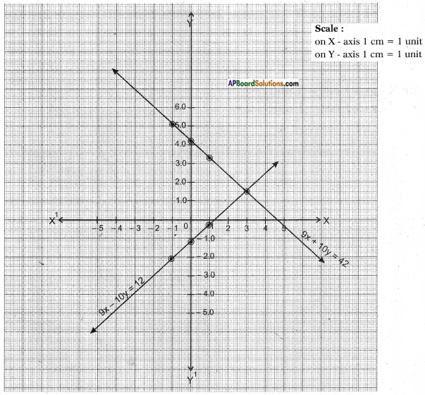 AP SSC 10th Class Maths Solutions Chapter 4 Pair of Linear Equations in Two Variables Ex 4.1 6