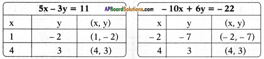 AP SSC 10th Class Maths Solutions Chapter 4 Pair of Linear Equations in Two Variables Ex 4.1 7