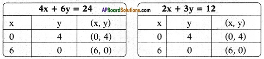 AP SSC 10th Class Maths Solutions Chapter 4 Pair of Linear Equations in Two Variables Ex 4.1 9