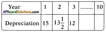 AP SSC 10th Class Maths Solutions Chapter 5 Quadratic Equations Optional Exercise 18