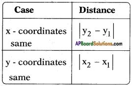 AP SSC 10th Class Maths Solutions Chapter 7 Coordinate Geometry InText Questions 10