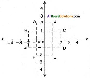 AP SSC 10th Class Maths Solutions Chapter 7 Coordinate Geometry InText Questions 2