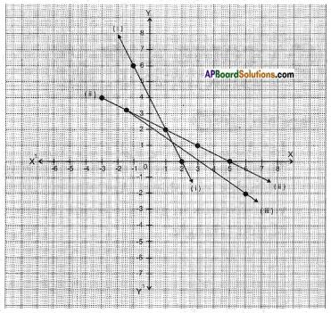 AP SSC 10th Class Maths Solutions Chapter 7 Coordinate Geometry InText Questions 56