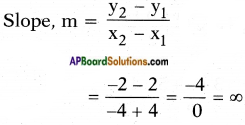 AP SSC 10th Class Maths Solutions Chapter 7 Coordinate Geometry InText Questions 62