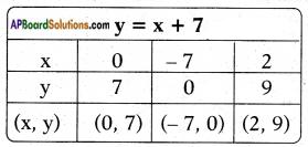 AP SSC 10th Class Maths Solutions Chapter 7 Coordinate Geometry InText Questions 64