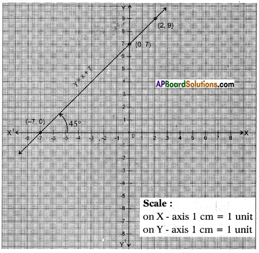 AP SSC 10th Class Maths Solutions Chapter 7 Coordinate Geometry InText Questions 65