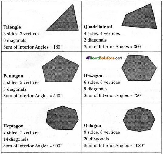 AP Board 6th Class Maths Notes Chapter 9 2D-3D Shapes 10