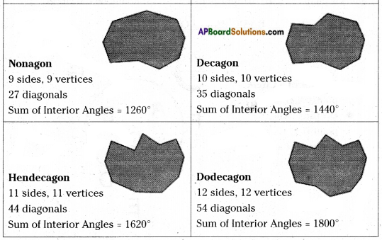 AP Board 6th Class Maths Notes Chapter 9 2D-3D Shapes 11