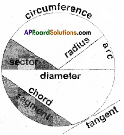 AP Board 6th Class Maths Notes Chapter 9 2D-3D Shapes 7