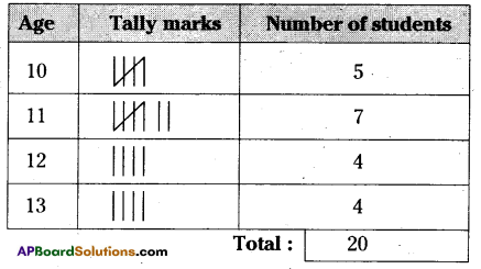 AP Board 6th Class Maths Solutions Chapter 12 Data Handling Unit Exercise 1