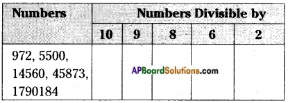 AP Board 6th Class Maths Solutions Chapter 3 HCF and LCM Unit Exercise 1