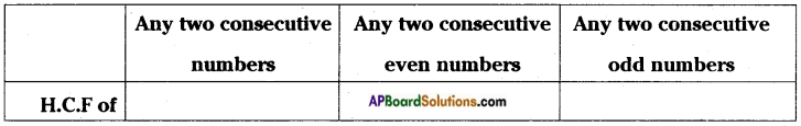 AP Board 6th Class Maths Solutions Chapter 3 HCF and LCM Unit Exercise 4