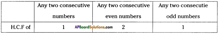 AP Board 6th Class Maths Solutions Chapter 3 HCF and LCM Unit Exercise 5