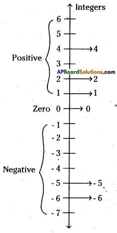AP Board 6th Class Maths Solutions Chapter 4 Integers InText Questions 1