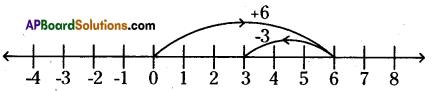 AP Board 6th Class Maths Solutions Chapter 4 Integers InText Questions 5