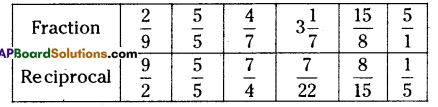 AP Board 6th Class Maths Solutions Chapter 5 Fractions and Decimals InText Questions 6