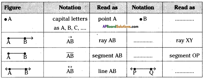 AP Board 6th Class Maths Solutions Chapter 8 Basic Geometric Concepts InText Questions 2