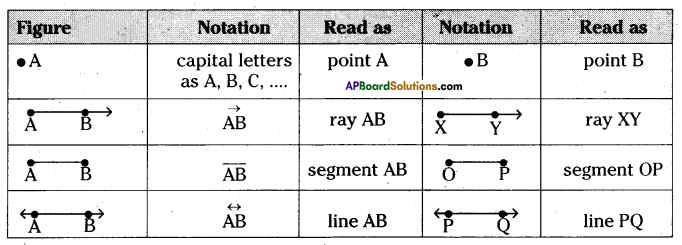 AP Board 6th Class Maths Solutions Chapter 8 Basic Geometric Concepts InText Questions 3