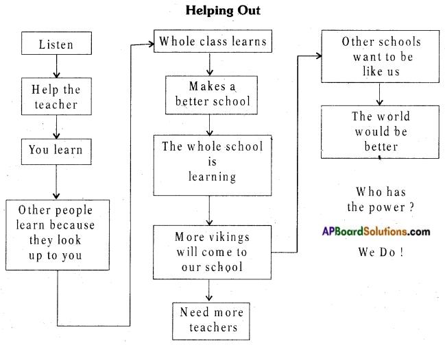 AP Board 7th Class English Important Questions Unit 4 3