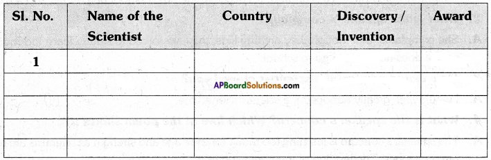 AP Board 7th Class English Solutions Chapter 2B It's Change.... 3