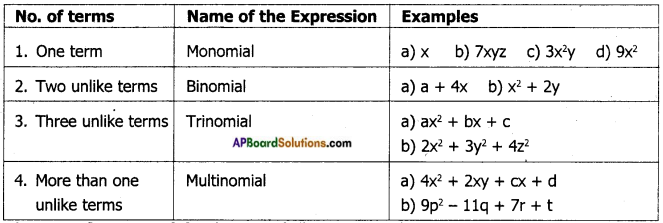 AP Board 7th Class Maths Notes Chapter 10 Algebraic Expressions 1