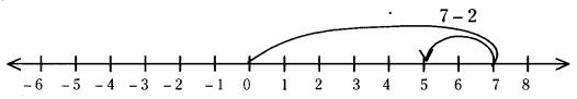 AP Board 7th Class Maths Solutions Chapter 1 Integers Ex 1.3 1
