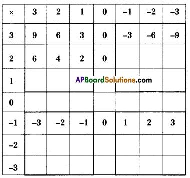 AP Board 7th Class Maths Solutions Chapter 1 Integers InText Questions 1