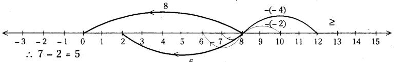 AP Board 7th Class Maths Solutions Chapter 1 Integers InText Questions 3