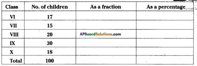 AP Board 7th Class Maths Solutions Chapter 6 Ratio - Applications InText Questions 4