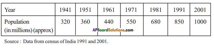 AP Board 7th Class Maths Solutions Chapter 7 Data Handling Ex 4 1
