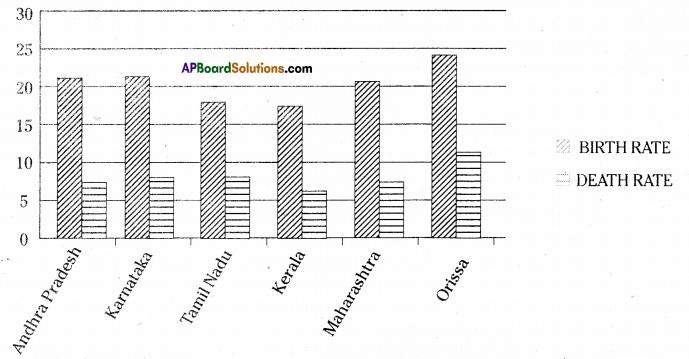 AP Board 7th Class Maths Solutions Chapter 7 Data Handling Ex 4 6