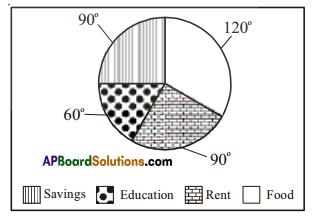 AP Board 7th Class Maths Solutions Chapter 7 Data Handling Ex 4 9