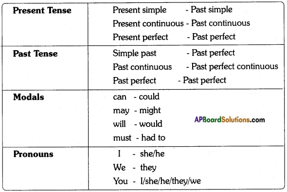 AP Board 8th Class English Solutions Chapter 4A The Story of Ikat 2