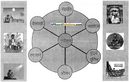 AP Board 8th Class Hindi Solutions Chapter 7 त्यौहारों का देश 3