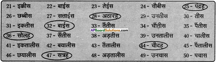 AP Board 8th Class Hindi Solutions Chapter 8 चावल के दाने 2