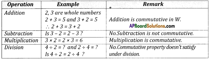 AP Board 8th Class Maths Notes Chapter 1 Rational Numbers 1