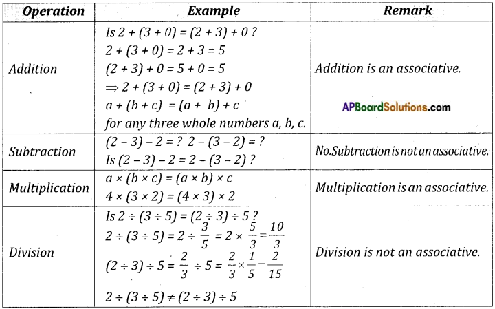 AP Board 8th Class Maths Notes Chapter 1 Rational Numbers 2