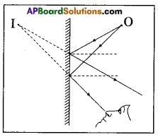 AP Board 8th Class Physical Science Important Questions Chapter 10 Reflection of Light at Plane Surfaces 4
