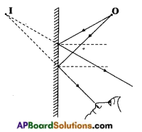 AP Board 8th Class Physical Science Important Questions Chapter 10 Reflection of Light at Plane Surfaces 6