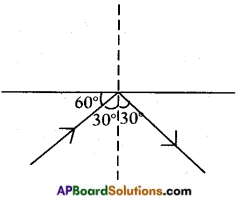 AP Board 8th Class Physical Science Important Questions Chapter 10 Reflection of Light at Plane Surfaces 8