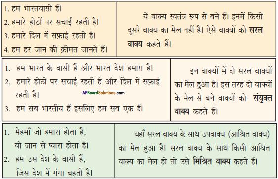 AP Board 9th Class Hindi Solutions Chapter 1 जिस देश में गंगा बहती है 2