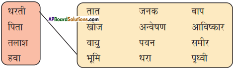 AP Board 9th Class Hindi Solutions Chapter 8 यक्ष प्रश्न 2