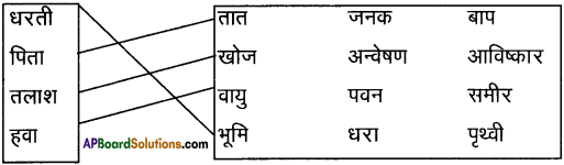AP Board 9th Class Hindi Solutions Chapter 8 यक्ष प्रश्न 3